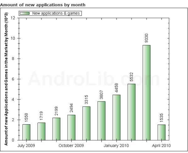 Android Market en évolution
